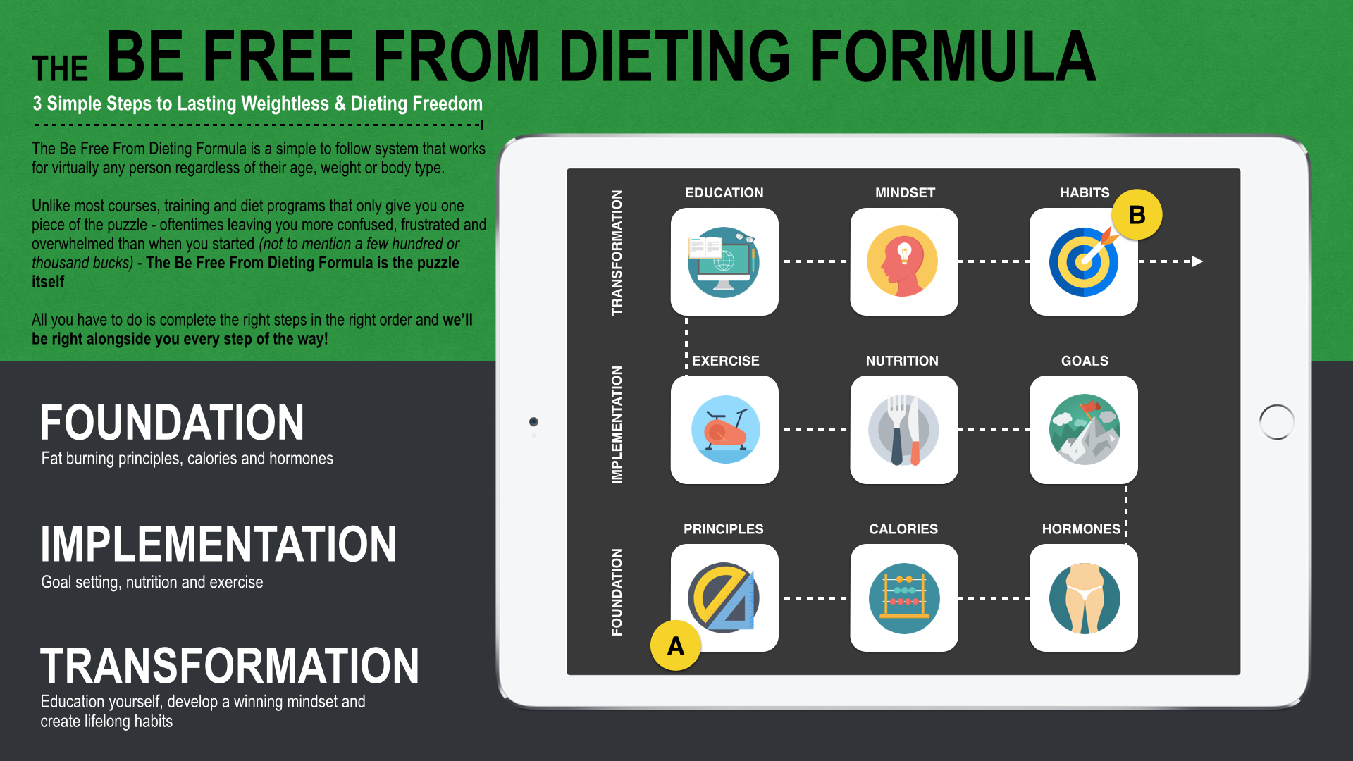 Be Free From Dieting Formula.001